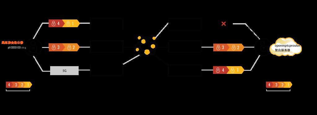 openmptcprouter聚合原理图